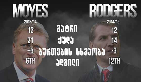 Moyes - Rodgers