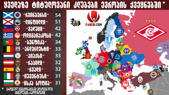 Most titles clubs