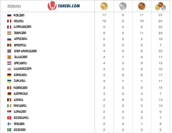 Tbilisi 2015 medals
