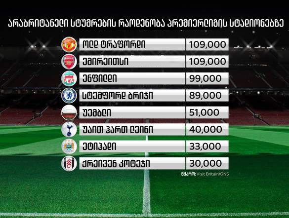 Number of overseas fans at Premier League