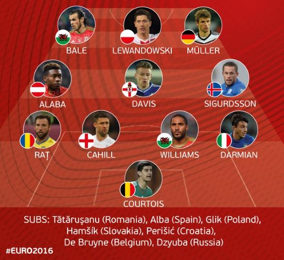 European Qualifiers all-star XI