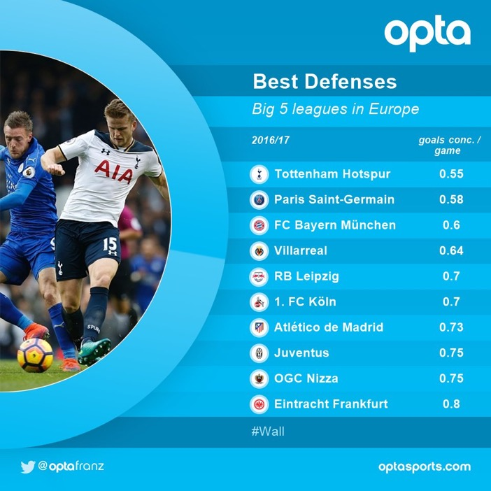 best defenses