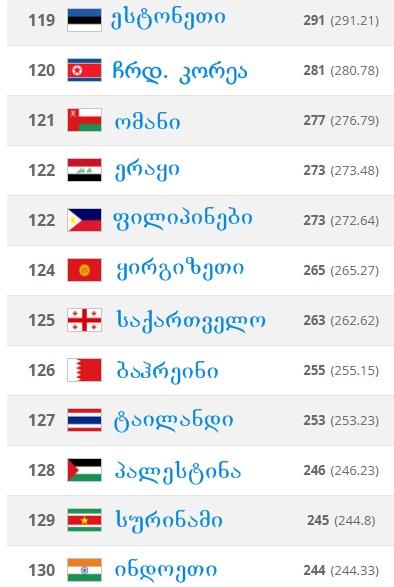 FIFA February Ranking 2