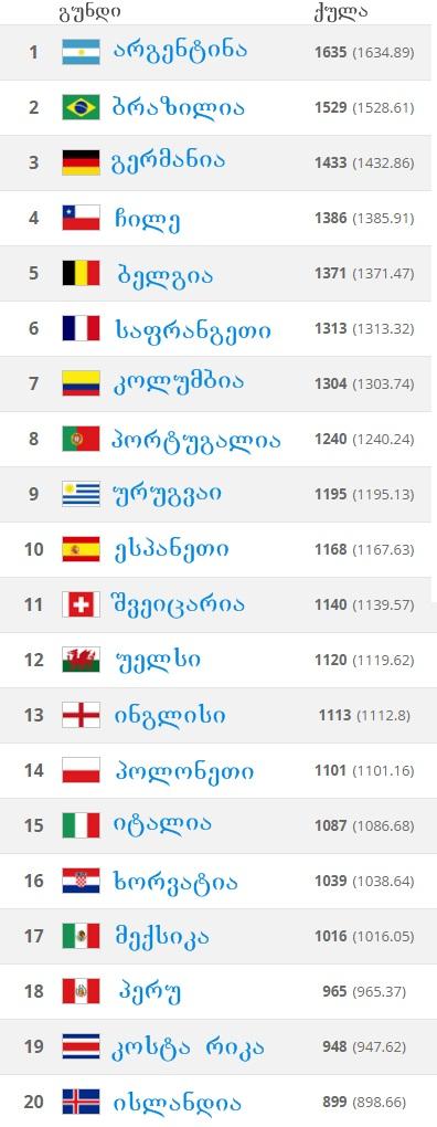 FIFA February Ranking