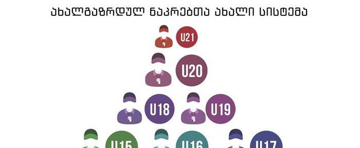 ახალგაზრდული ნაკრებების ახალი სისტემა (ვიდეო)
